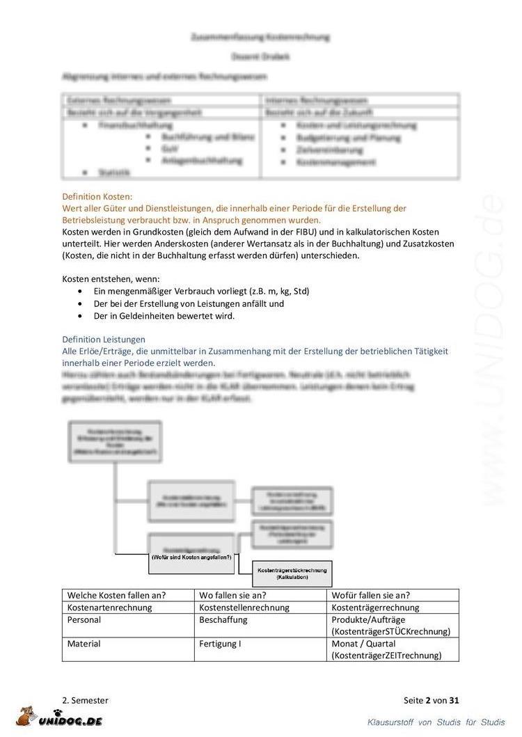 UNIDOG - Zusammenfassung Grundlagen Rechnungswesen / Kosten- und ...