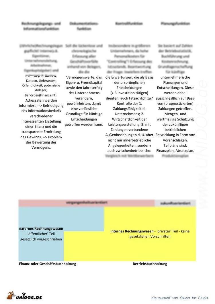 UNIDOG - 1.Semester - Zusammenfassung Aufgaben des rechnungswesen ...