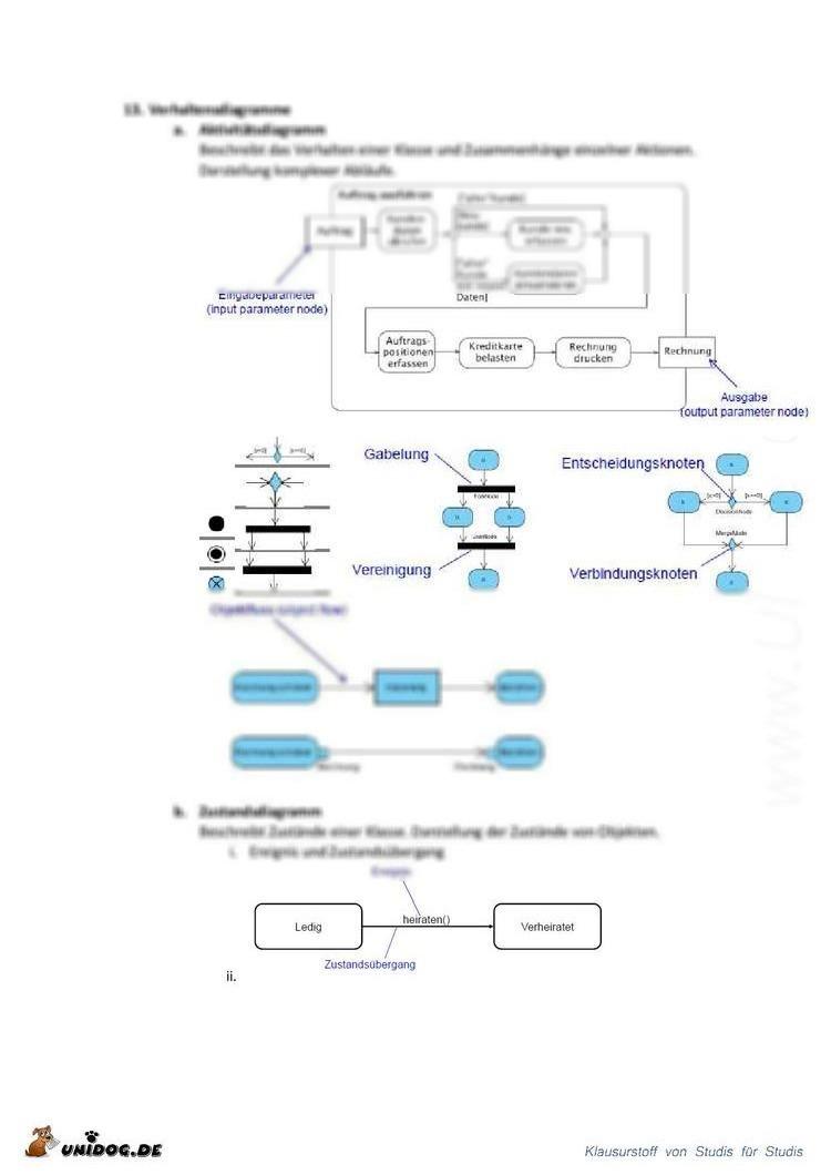 Ziemlich Software Engineering Zusammenfassung Ideen - FORTSETZUNG ...